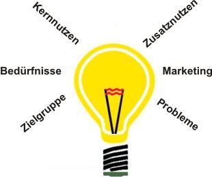 Ideen für erfolgreiche Produkte