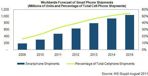Weltweite Prognose für den Verkauf von Smartphones